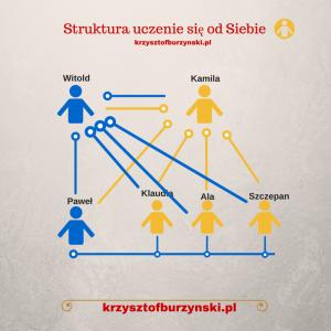 Struktura uczenie się od Siebie